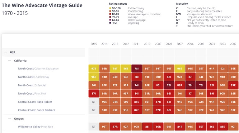 Link To Full Wine Advocate Vintage Chart